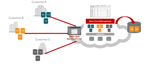 Zerto-cloud-management