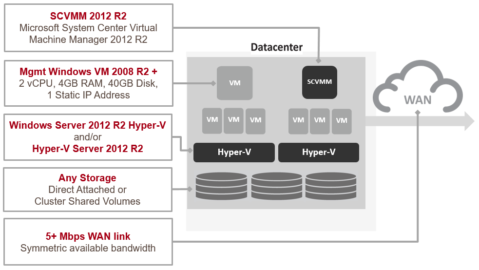 Zerto-for-Microsoft-Hyper-V-Pre-Install-Requirements