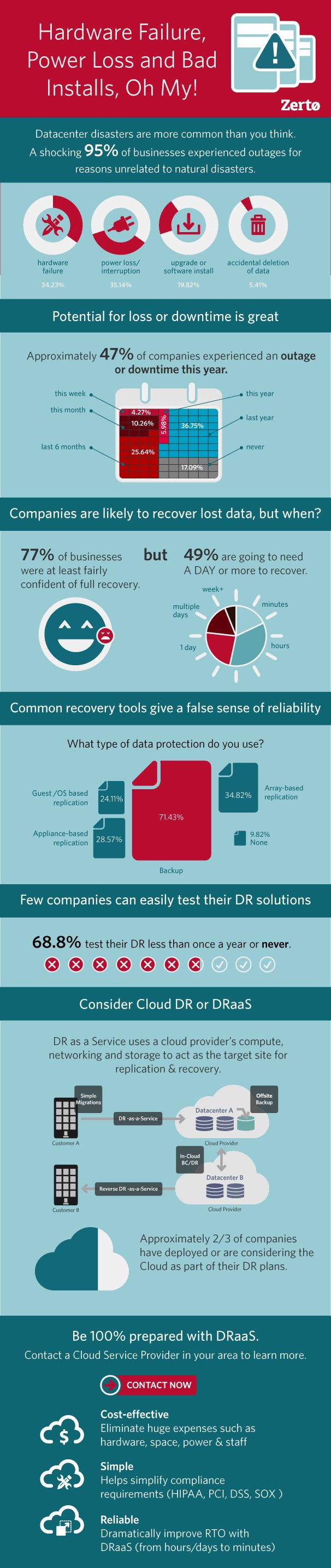 Disaster-Recovery-as-a-Service-Infographic
