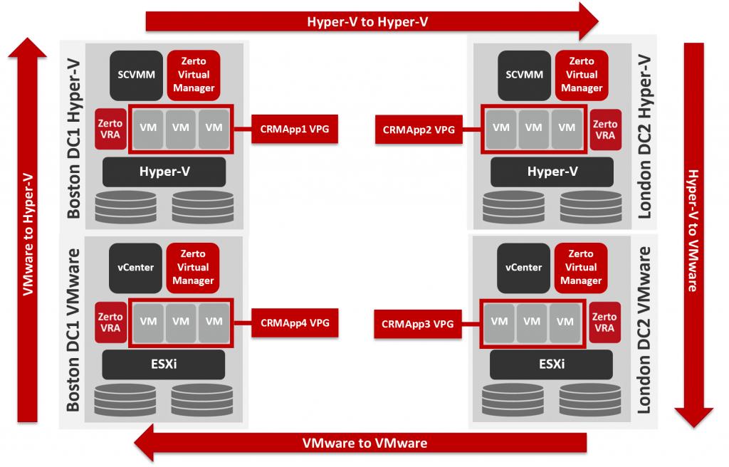 Cross-Hypervisor-VMware-Microsoft-HyperV