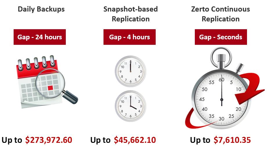 Zerto-RPO-Time
