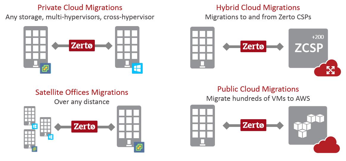 Data Migrations