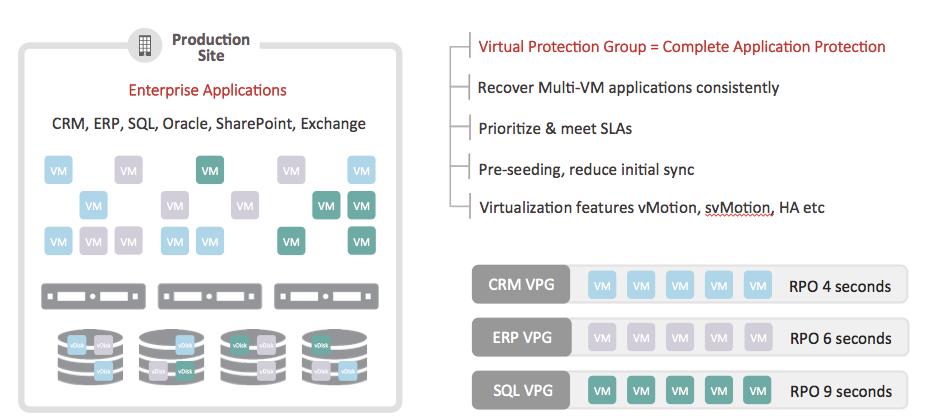 Virtual protection group