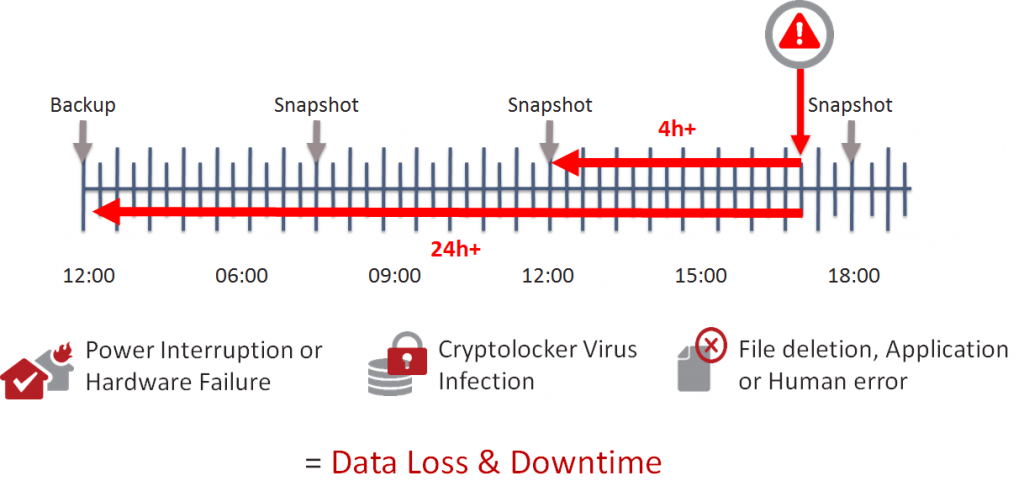 data-loss-and-downtime-image